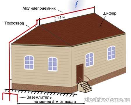 trosovaja-molniezaschita